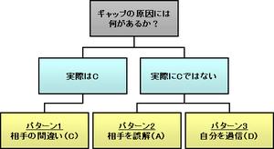 Issue_tree