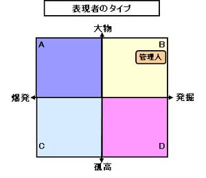 Type_of_creator