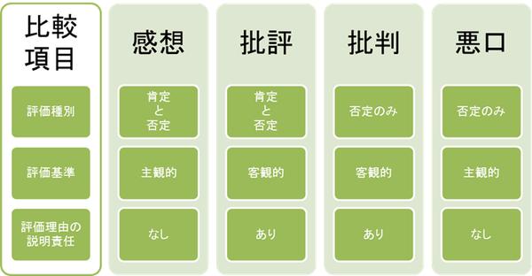 Kansou_hihyou_matrix