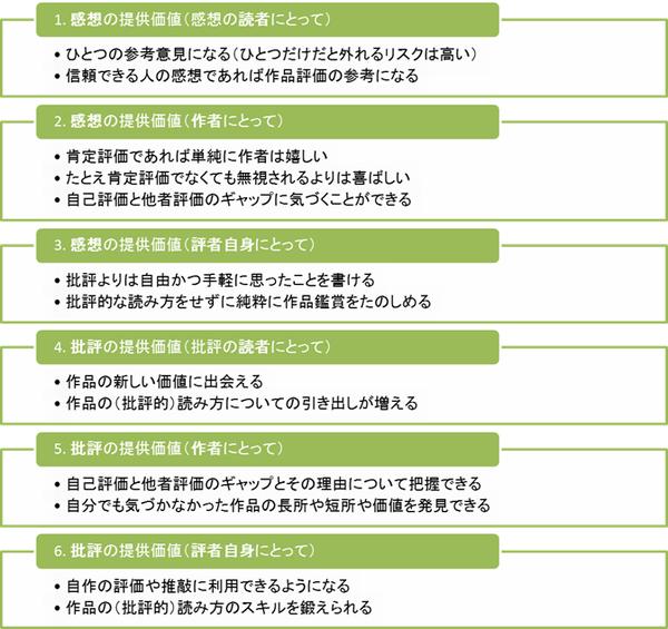 Kansou_hihyou_value