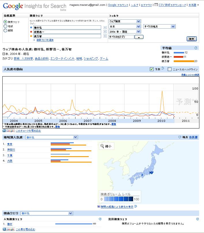 Google_insights_masunohomuravsmachi