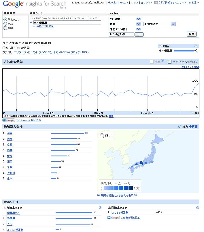 Google_insights_yoshimoto